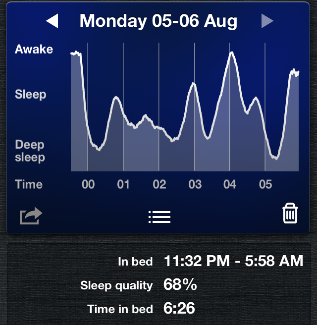 sleep-cycle-chart-dpwalsh