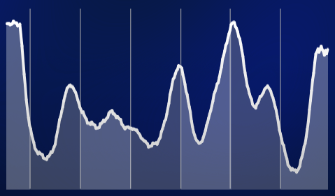 sleep-cycle-app-chart