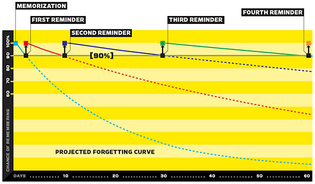 graph-of-forgetting-curve